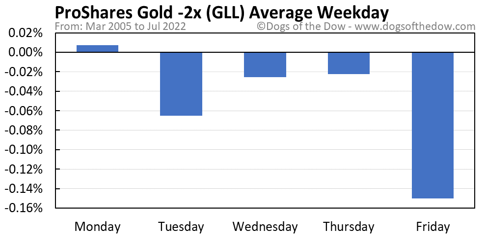 GLL average weekday chart