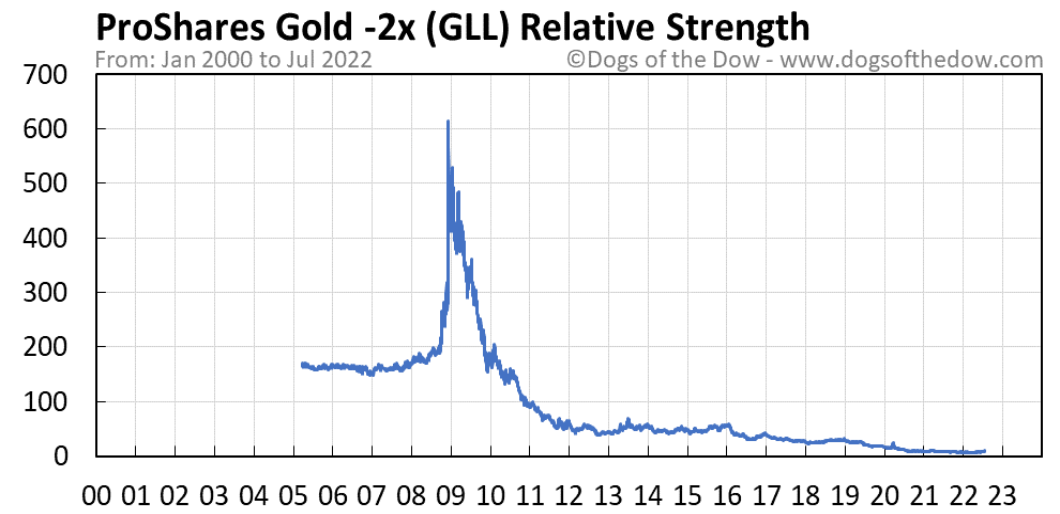 GLL relative strength chart