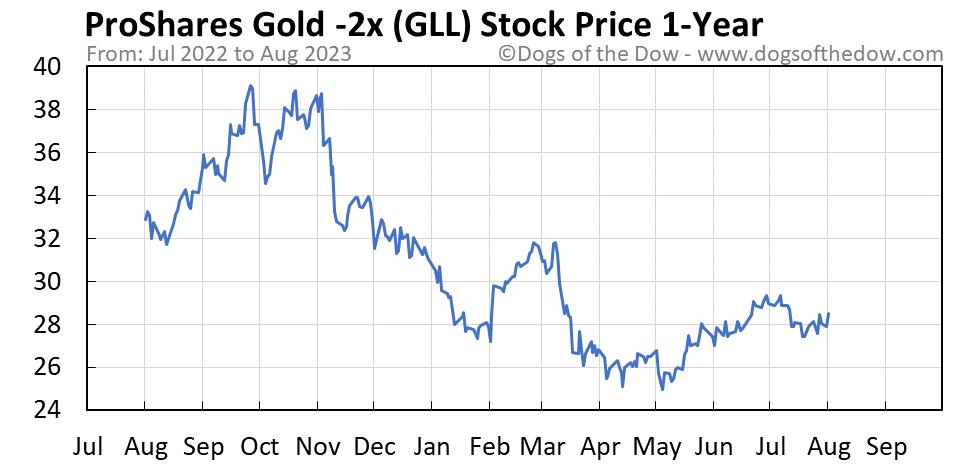 GLL 1-year stock price chart