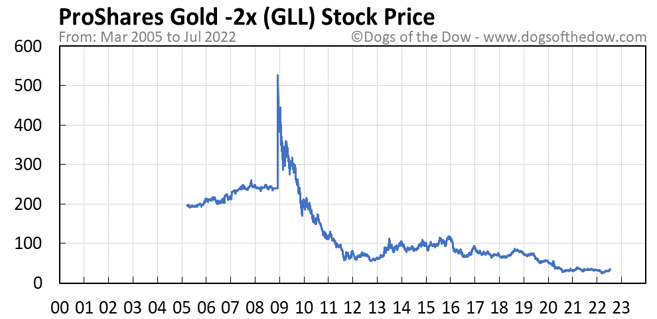 GLL stock price chart