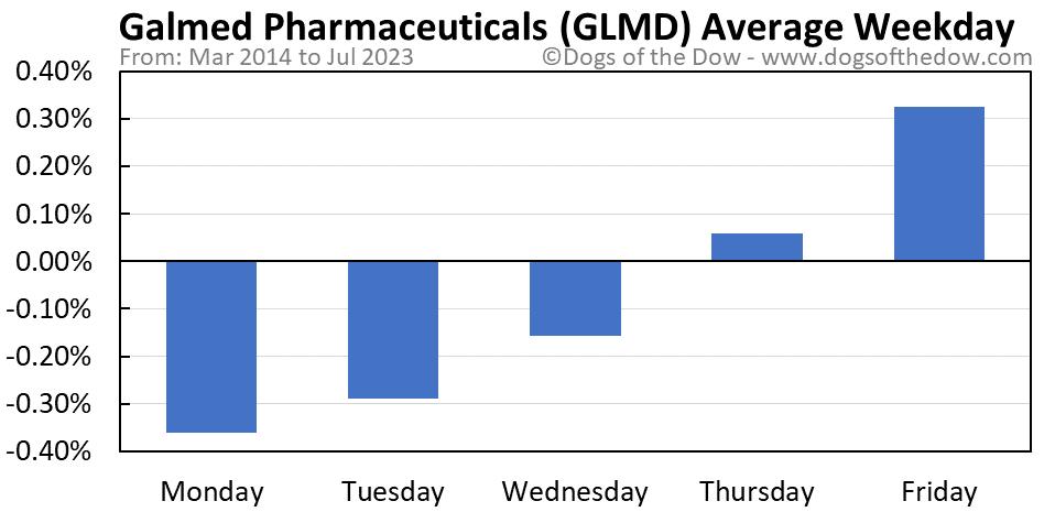 GLMD average weekday chart