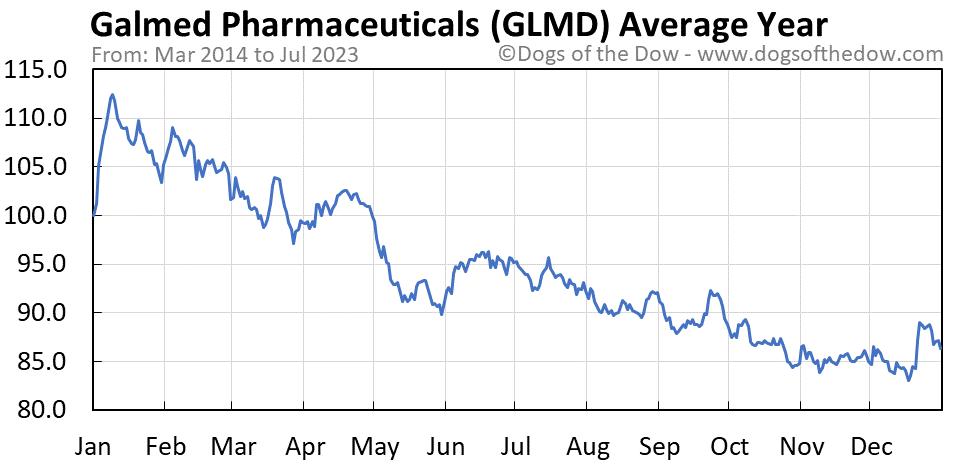 GLMD average year chart