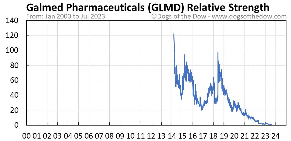 GLMD relative strength chart