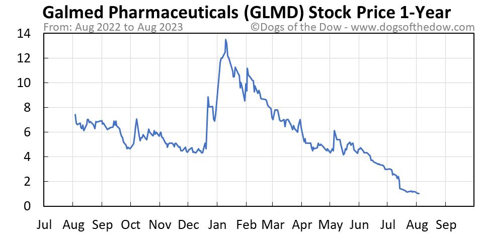 GLMD 1-year stock price chart
