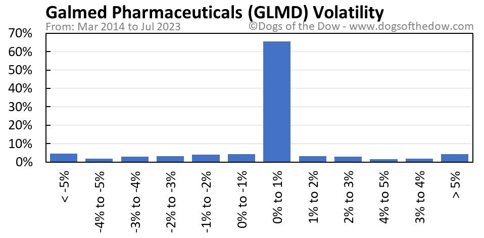 GLMD volatility chart