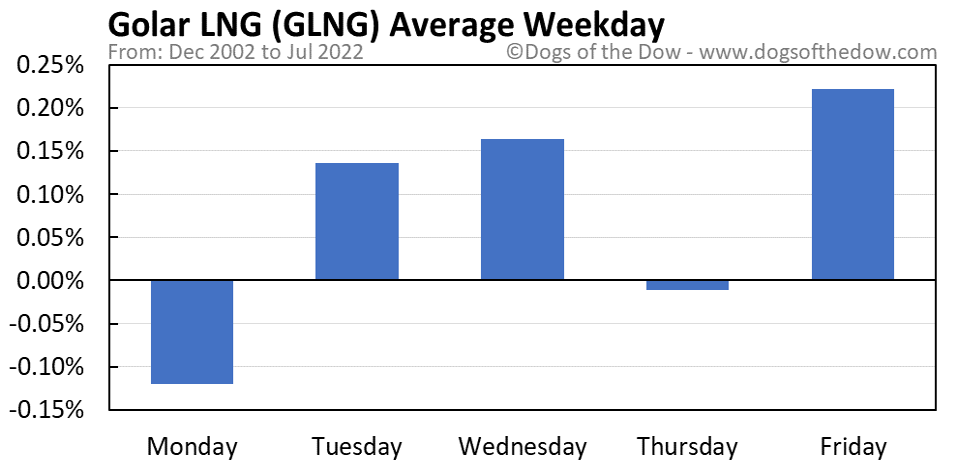 GLNG average weekday chart