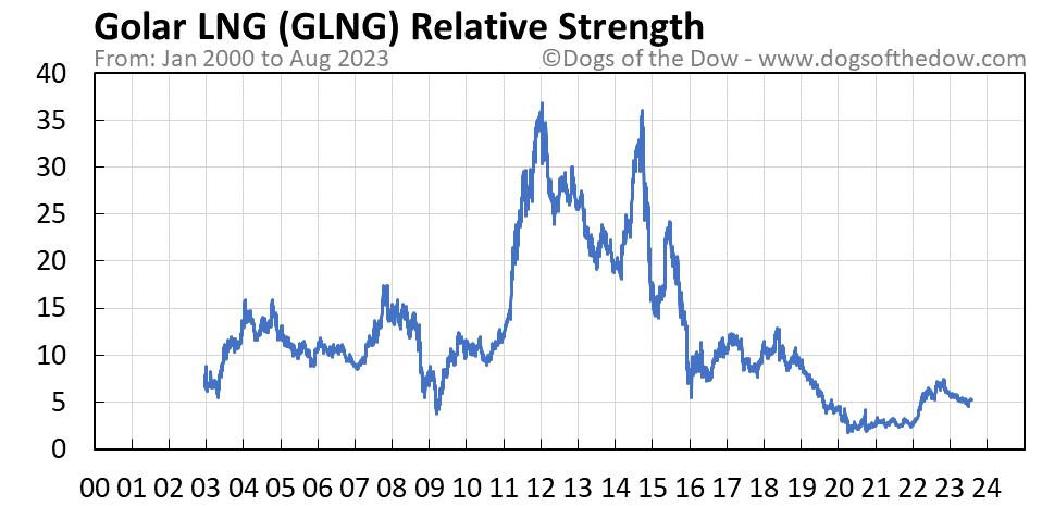 GLNG relative strength chart