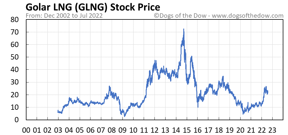 GLNG stock price chart