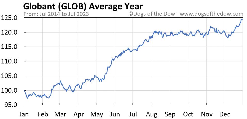 GLOB average year chart