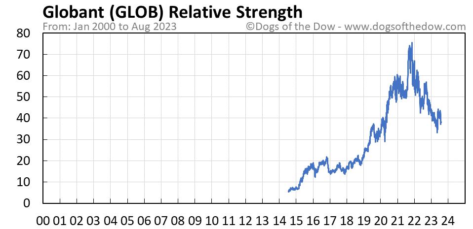 GLOB relative strength chart