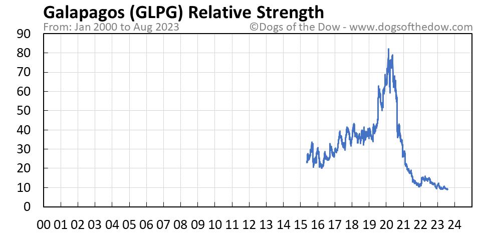 GLPG relative strength chart