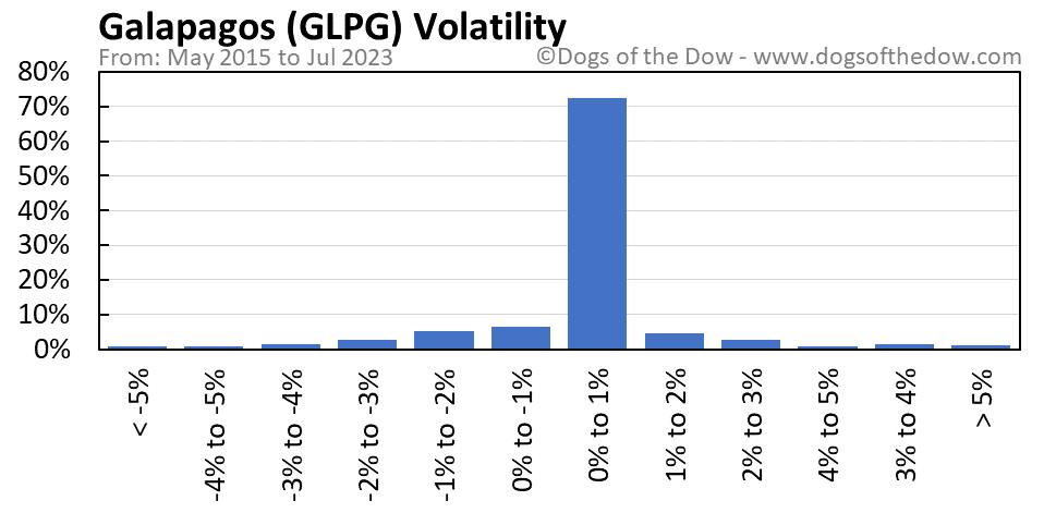 GLPG volatility chart