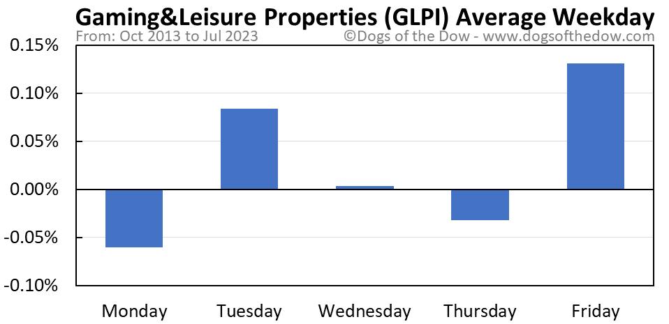 GLPI average weekday chart