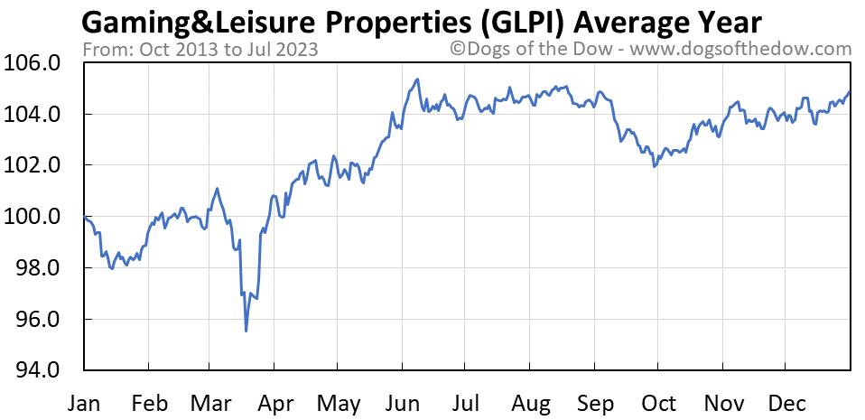 GLPI average year chart