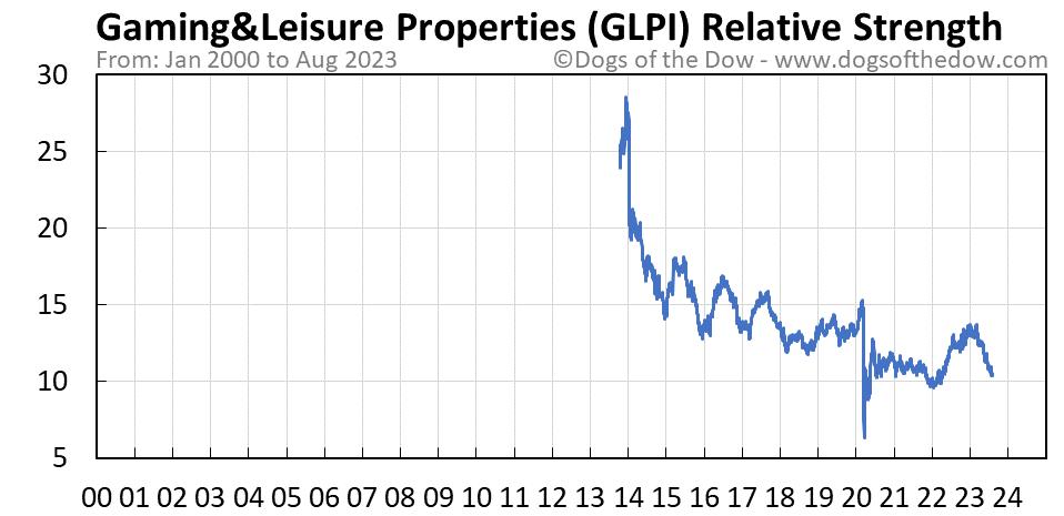GLPI relative strength chart