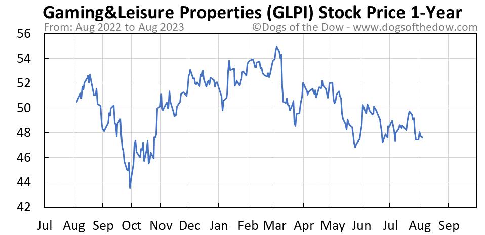 GLPI 1-year stock price chart