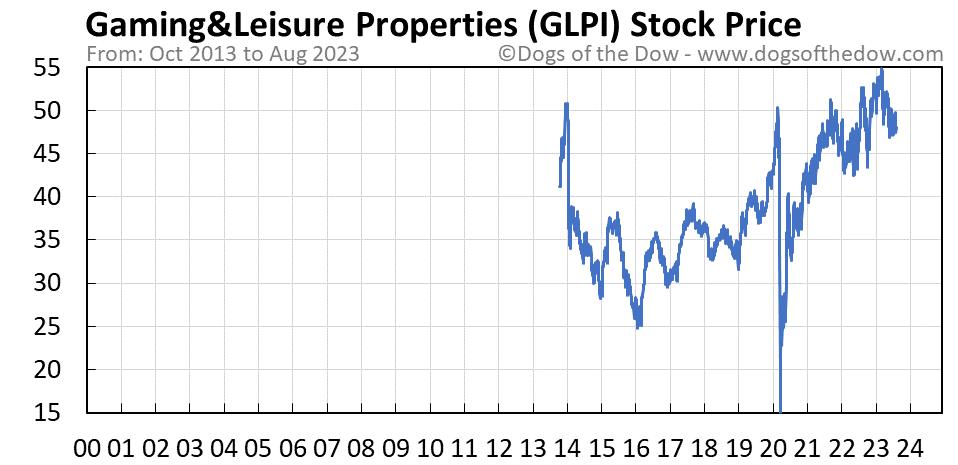 GLPI stock price chart