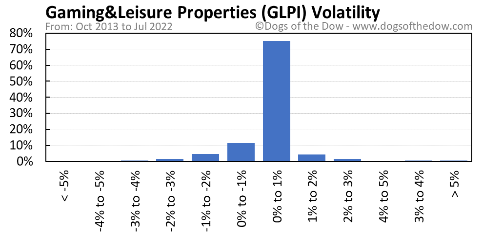 GLPI volatility chart