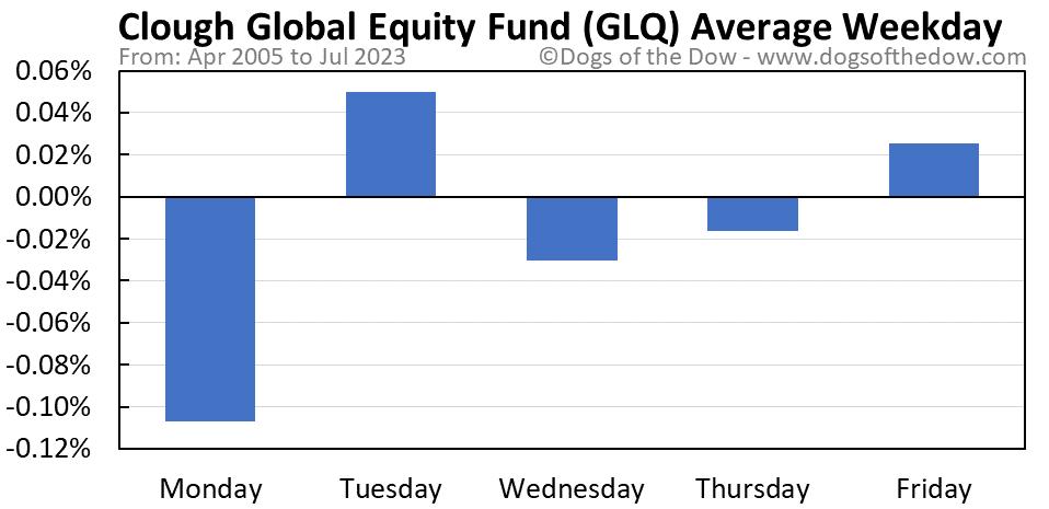 GLQ average weekday chart