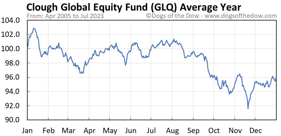 GLQ average year chart
