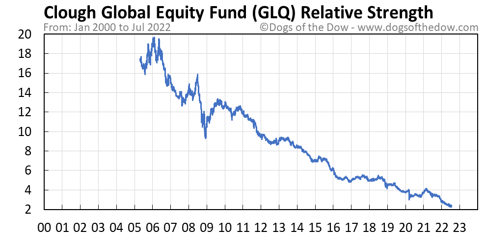 GLQ relative strength chart