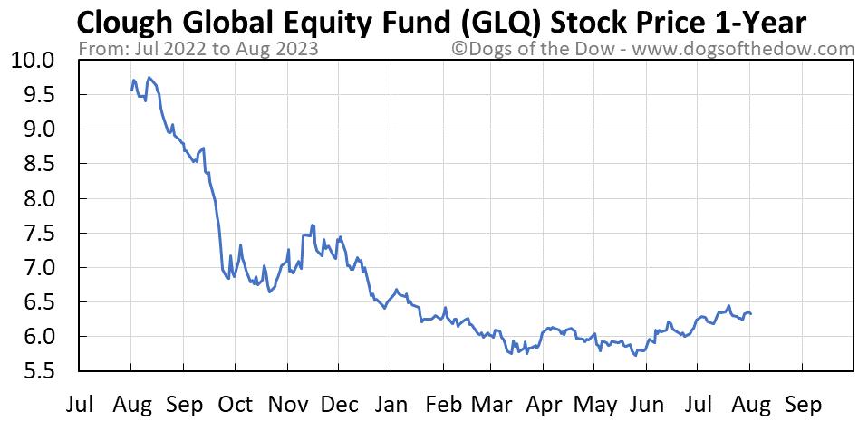 GLQ 1-year stock price chart