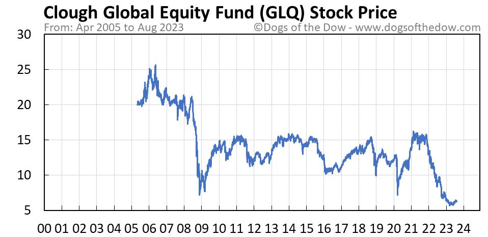 GLQ stock price chart