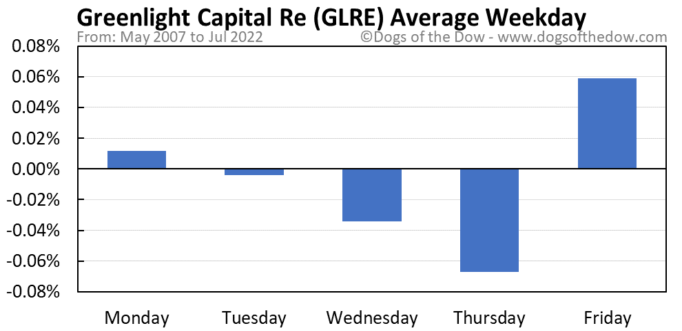 GLRE average weekday chart