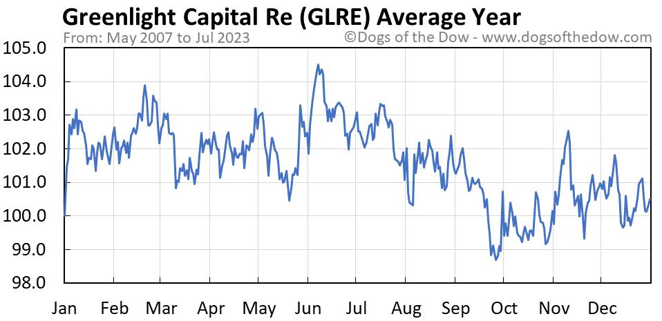 GLRE average year chart