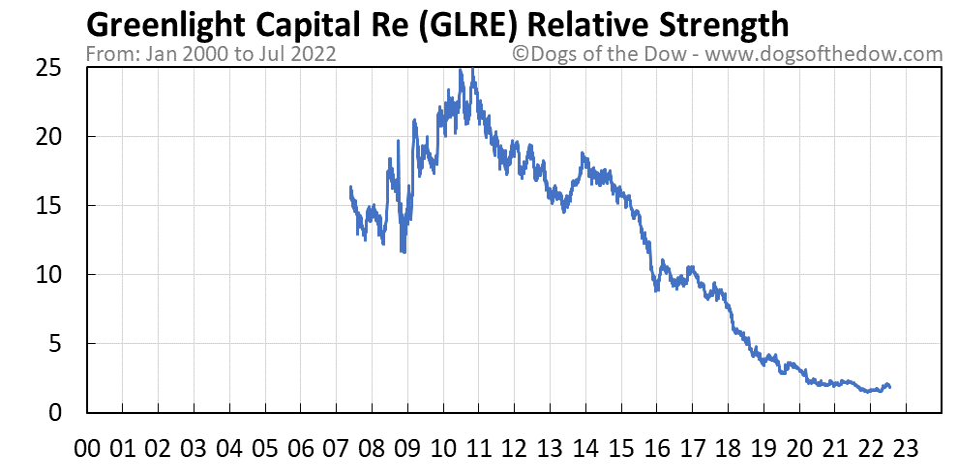 GLRE relative strength chart