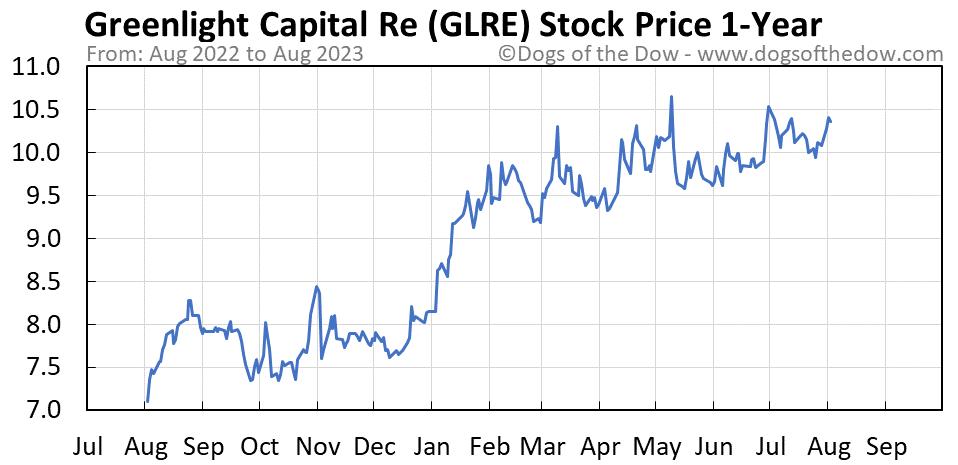 GLRE 1-year stock price chart