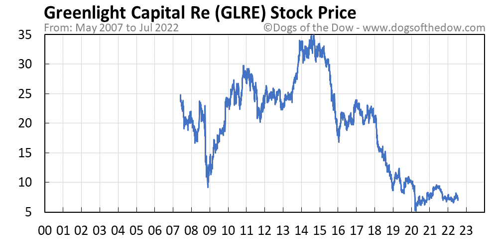 GLRE stock price chart