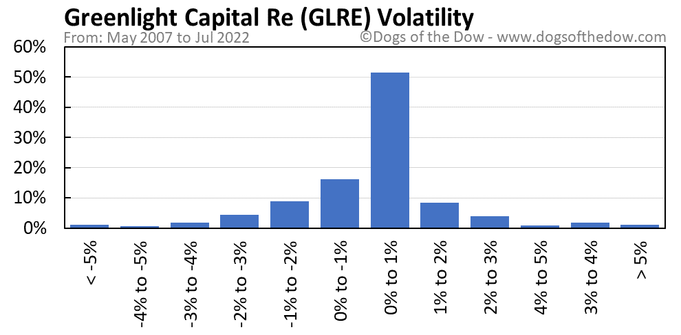 GLRE volatility chart