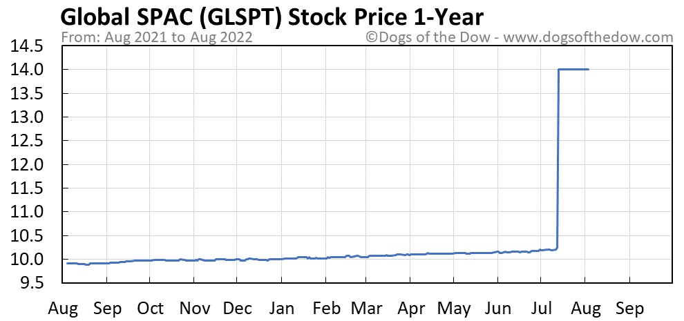 GLSPT 1-year stock price chart