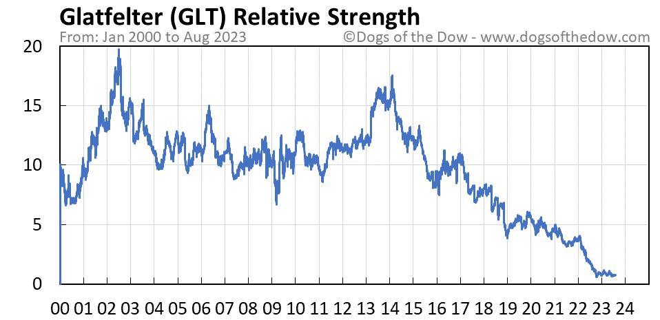 GLT relative strength chart