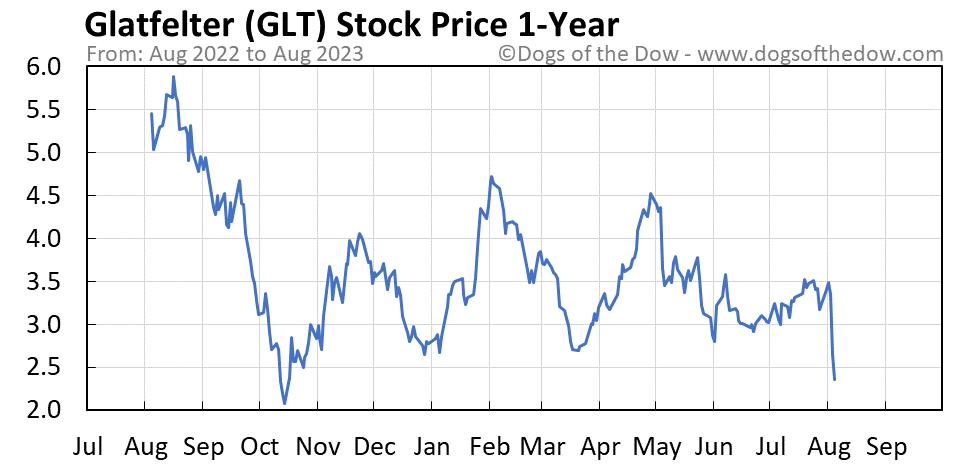 GLT 1-year stock price chart