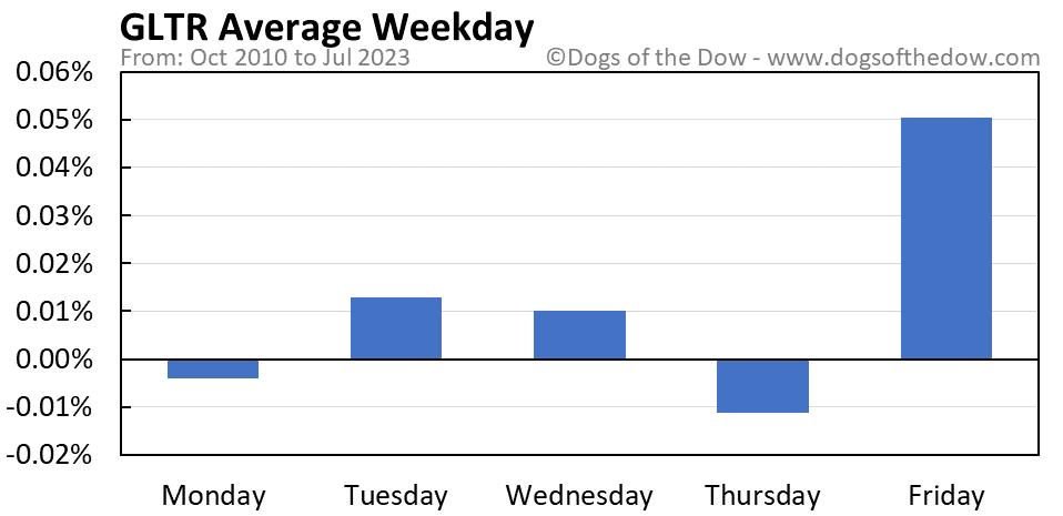GLTR average weekday chart