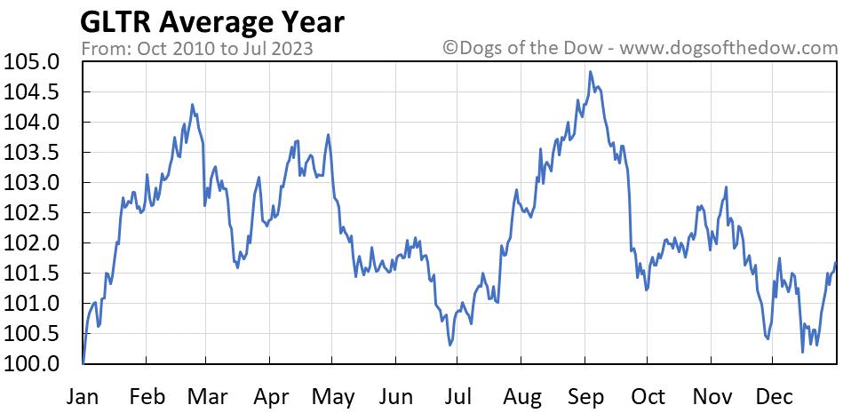 GLTR average year chart