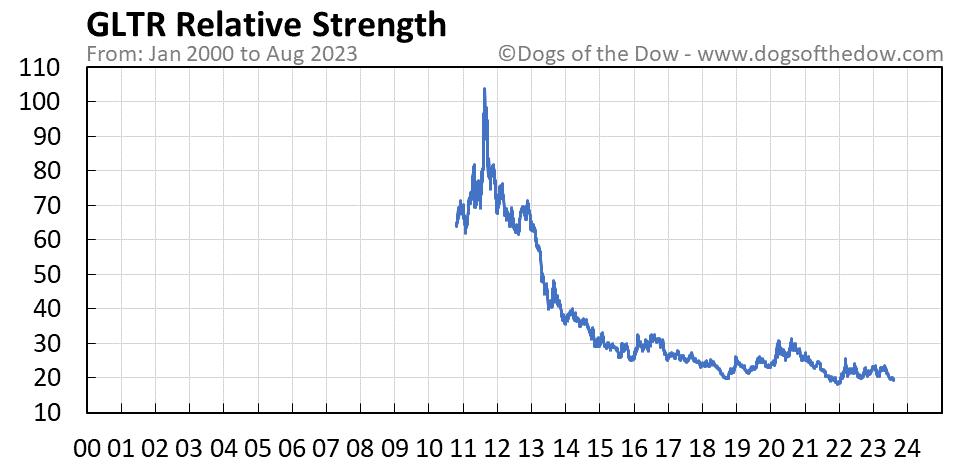 GLTR relative strength chart