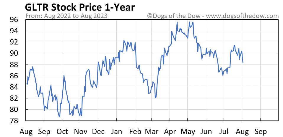 GLTR 1-year stock price chart