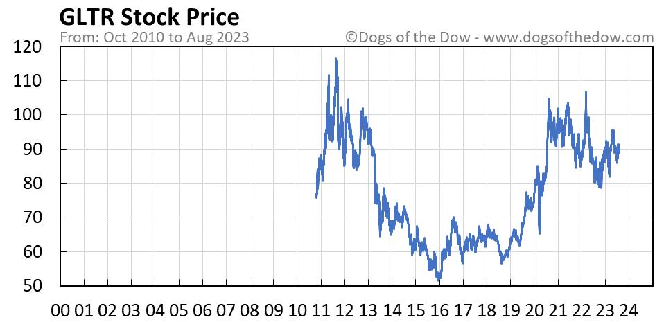 GLTR stock price chart