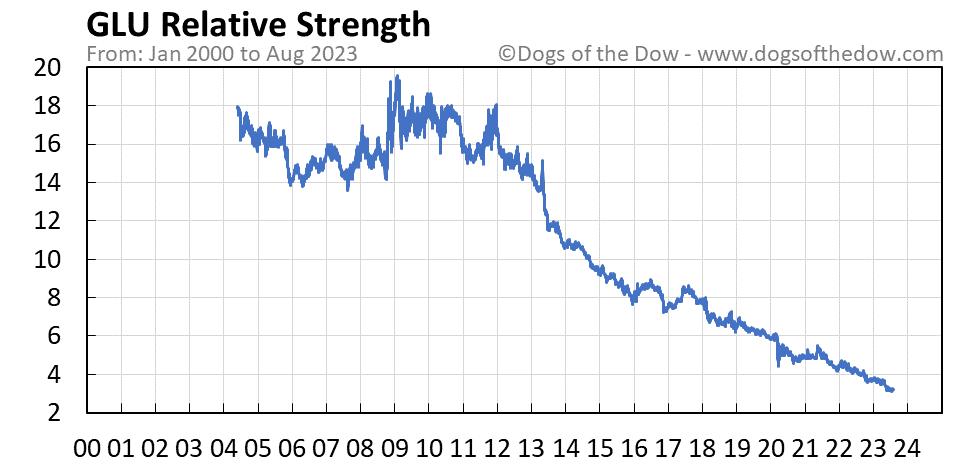 GLU relative strength chart