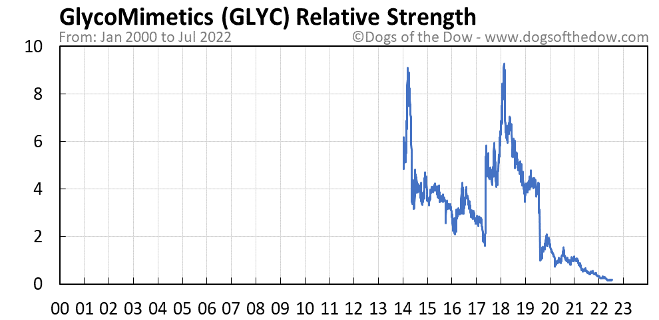 GLYC relative strength chart