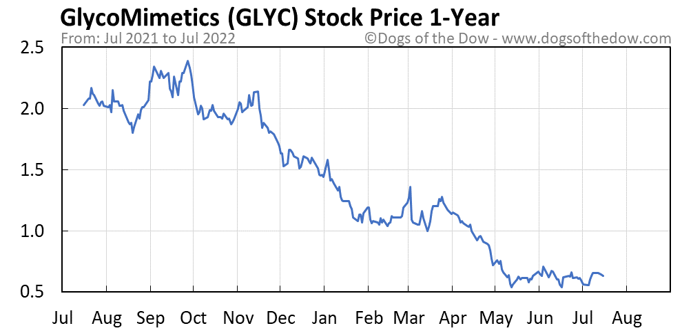 GLYC 1-year stock price chart