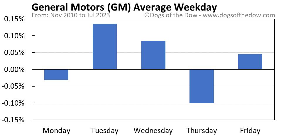 GM average weekday chart