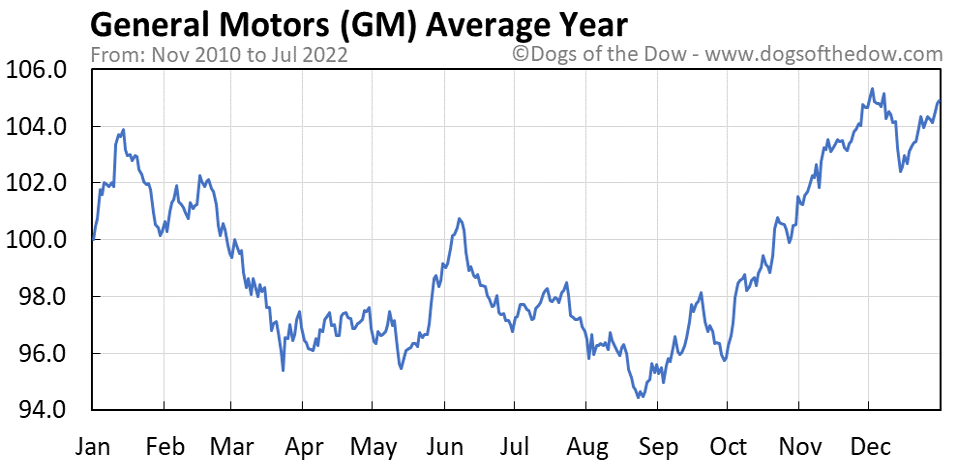 GM average year chart