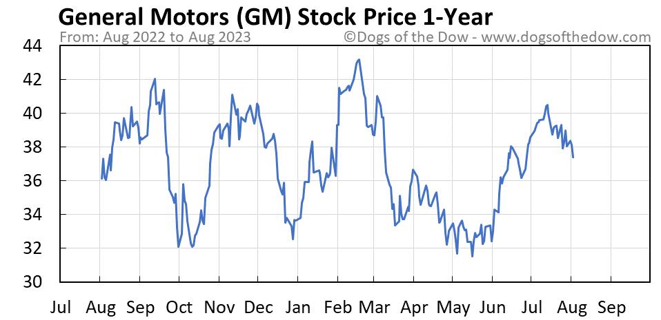 GM 1-year stock price chart