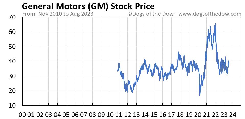 GM stock price chart