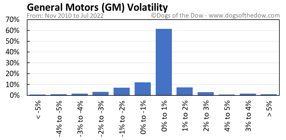 GM volatility chart