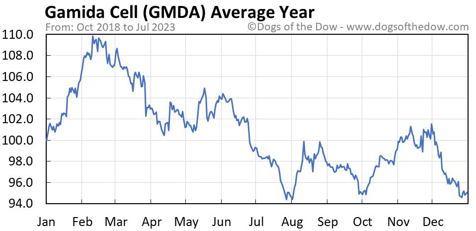 GMDA average year chart